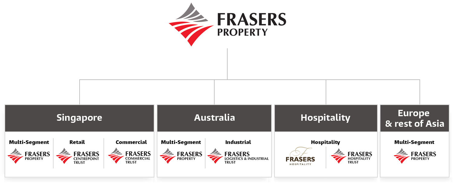 Frasers Property Group Structure